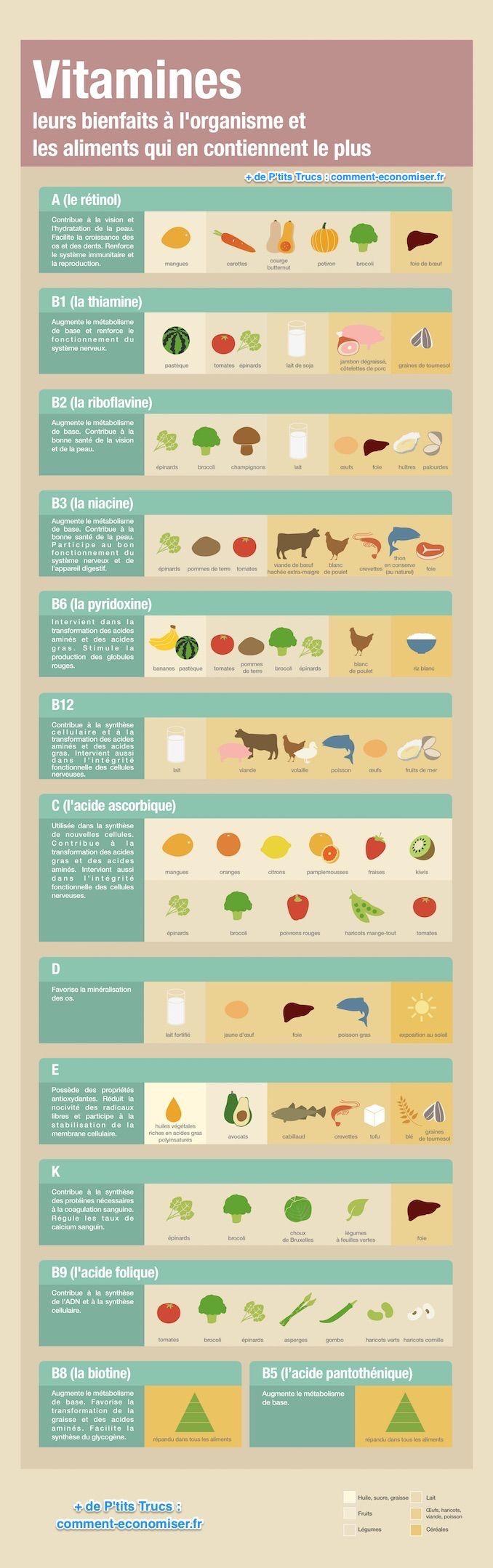 guide-bienfaits-vitamines-aliments-sante